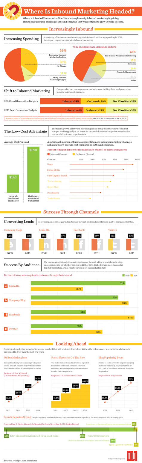 Infographic: Where Is Inbound Marketing Headed?